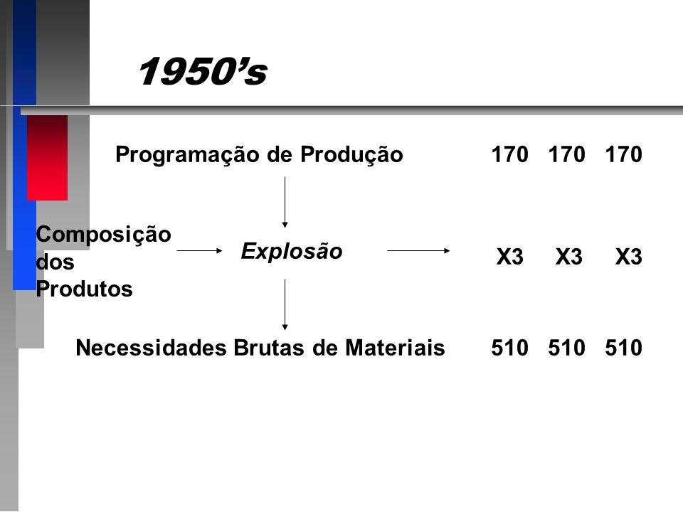 1950's Programação de Produção 170 170 170 Composição dos Produtos