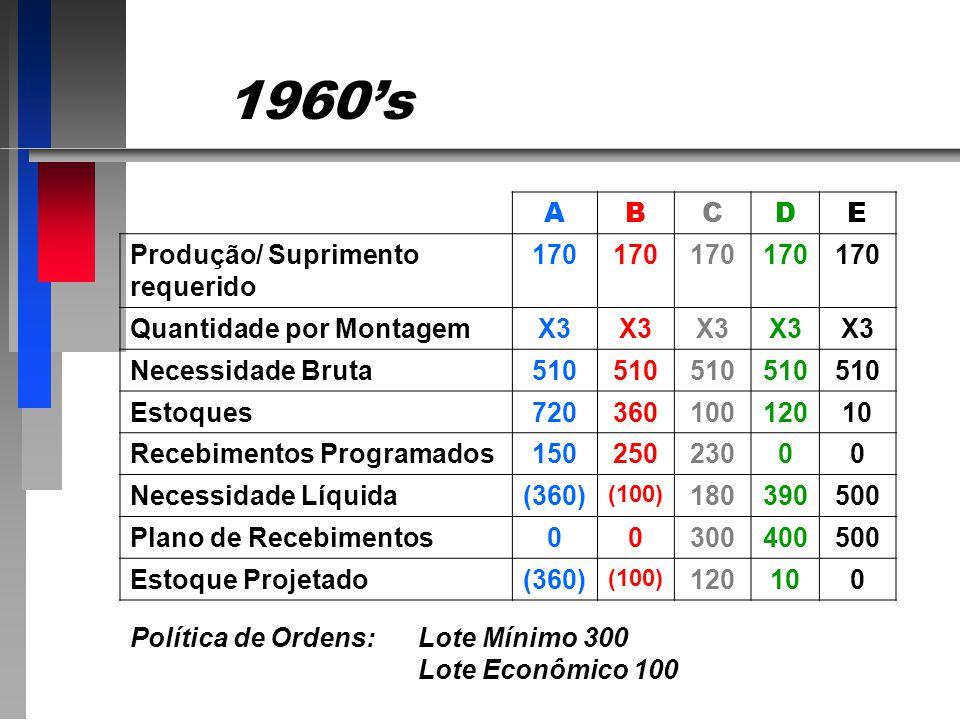 1960's A B C D E Produção/ Suprimento requerido 170