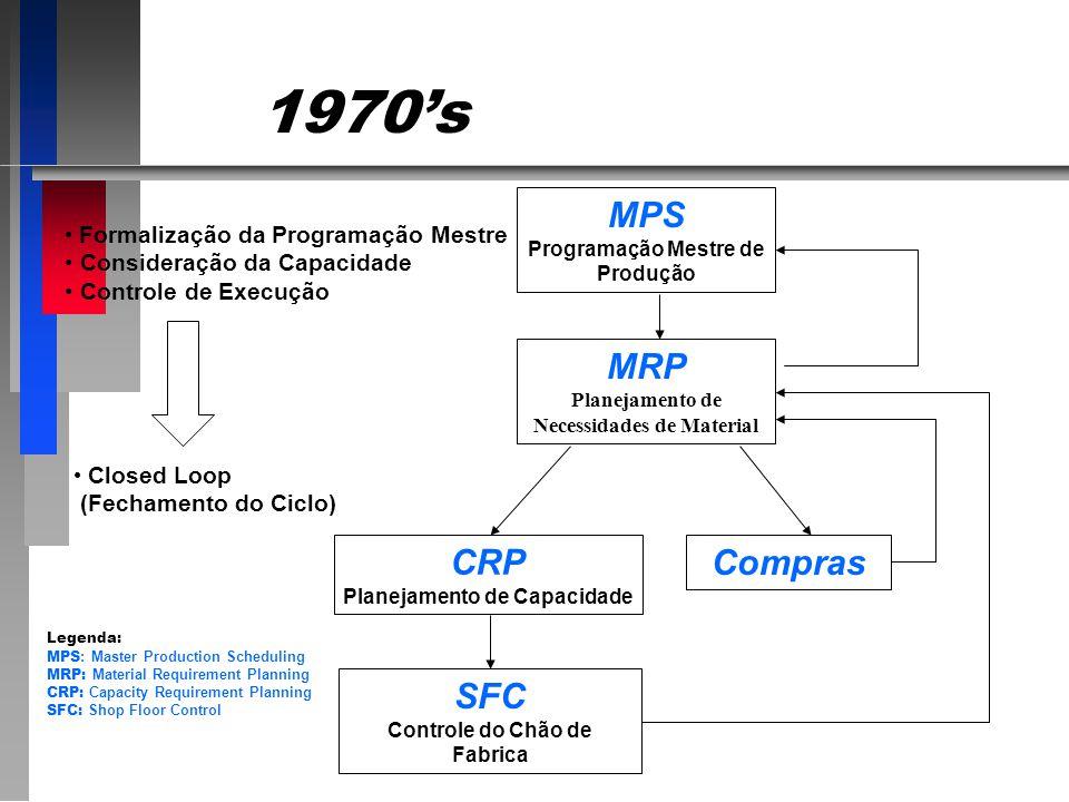 1970's MPS MRP CRP Compras SFC Formalização da Programação Mestre