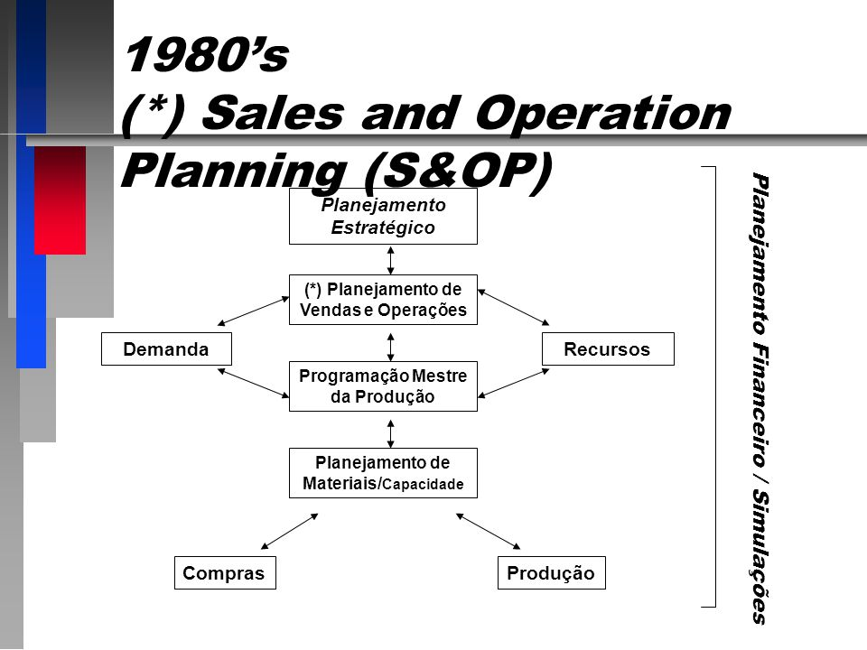 (*) Sales and Operation Planning (S&OP)
