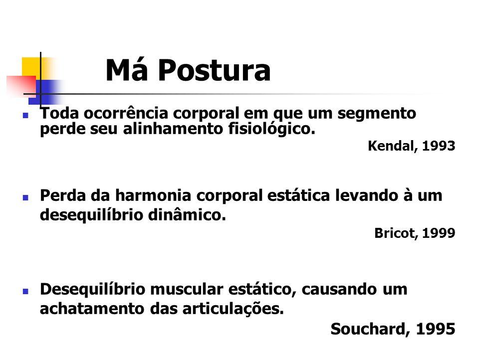 Má Postura Toda ocorrência corporal em que um segmento perde seu alinhamento fisiológico. Kendal, 1993.