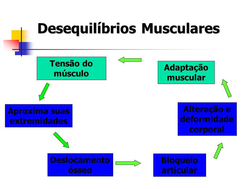 Alteração e deformidade corporal