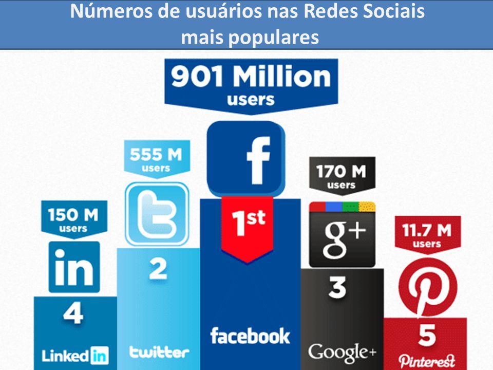 Números de usuários nas Redes Sociais
