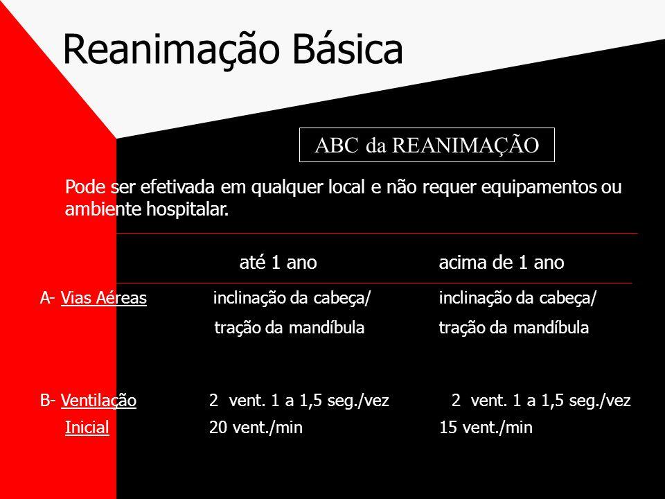 Reanimação Básica ABC da REANIMAÇÃO