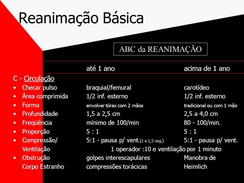 Reanimação Básica ABC da REANIMAÇÃO até 1 ano acima de 1 ano