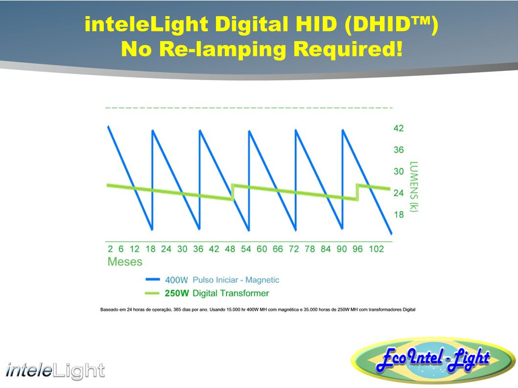 inteleLight Digital HID (DHID™) No Re-lamping Required!
