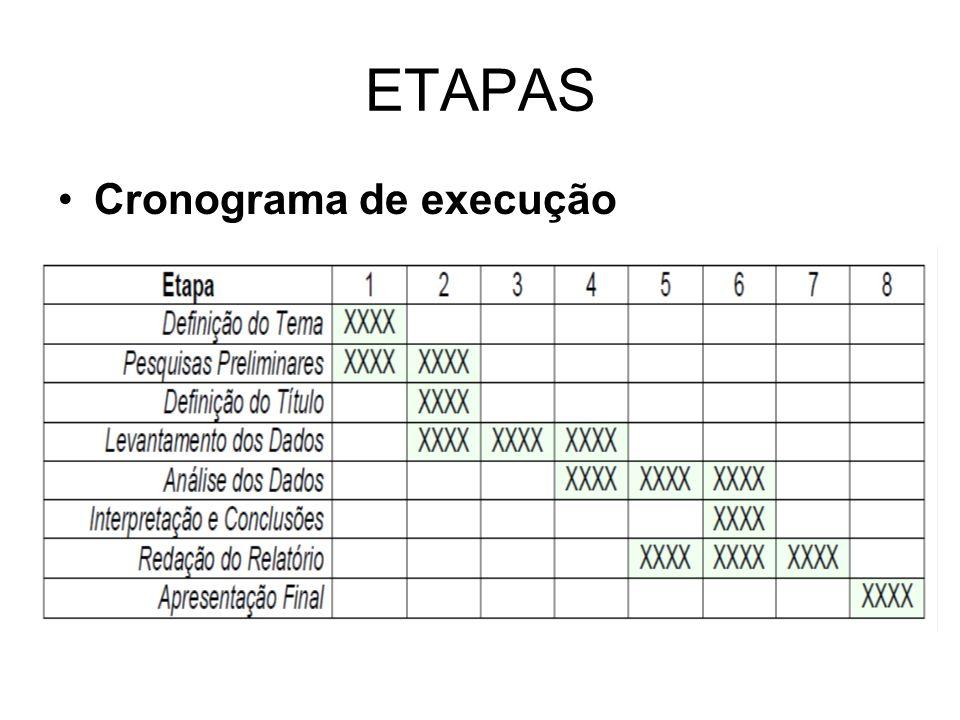 ETAPAS Cronograma de execução