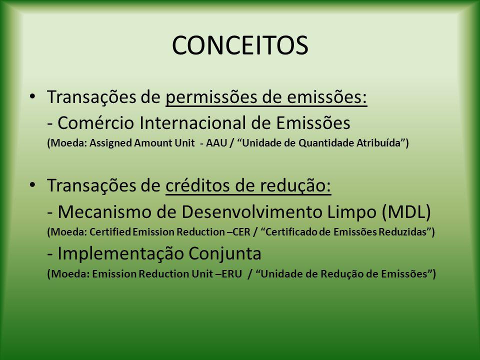CONCEITOS Transações de permissões de emissões: