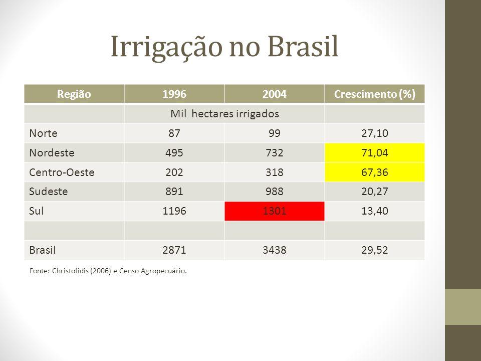 Mil hectares irrigados