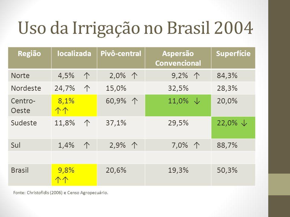 Uso da Irrigação no Brasil 2004