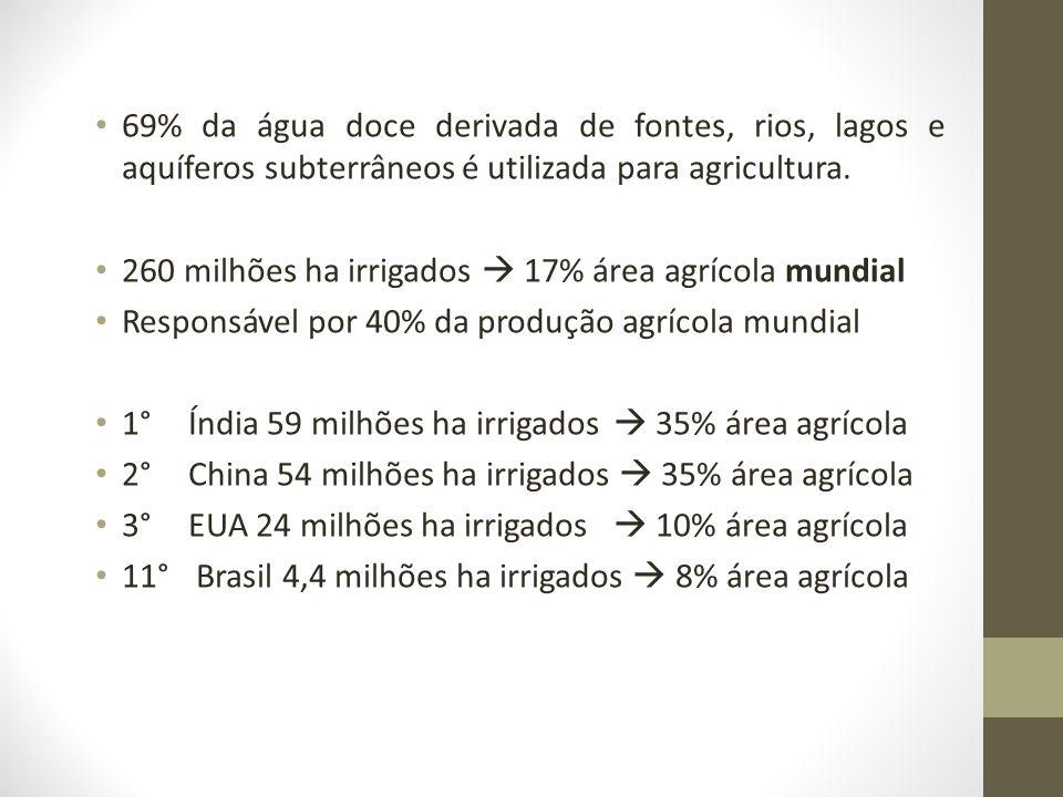 69% da água doce derivada de fontes, rios, lagos e aquíferos subterrâneos é utilizada para agricultura.