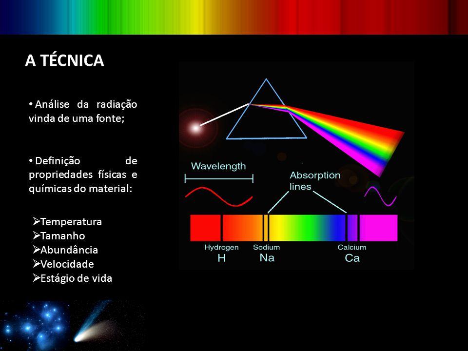 A TÉCNICA Análise da radiação vinda de uma fonte;