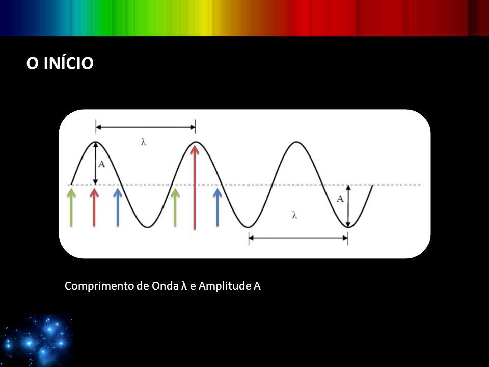 O INÍCIO Comprimento de Onda λ e Amplitude A