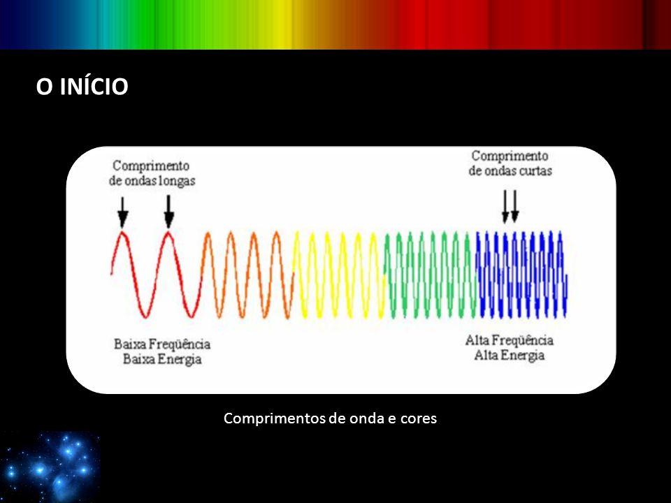 Comprimentos de onda e cores