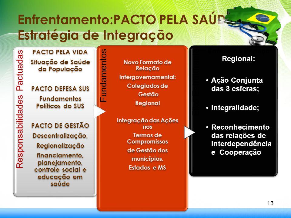 Enfrentamento:PACTO PELA SAÚDE: Estratégia de Integração