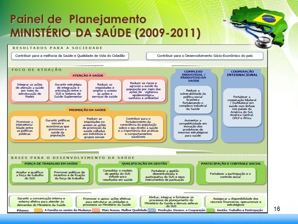 Painel de Planejamento MINISTÉRIO DA SAÚDE (2009-2011)