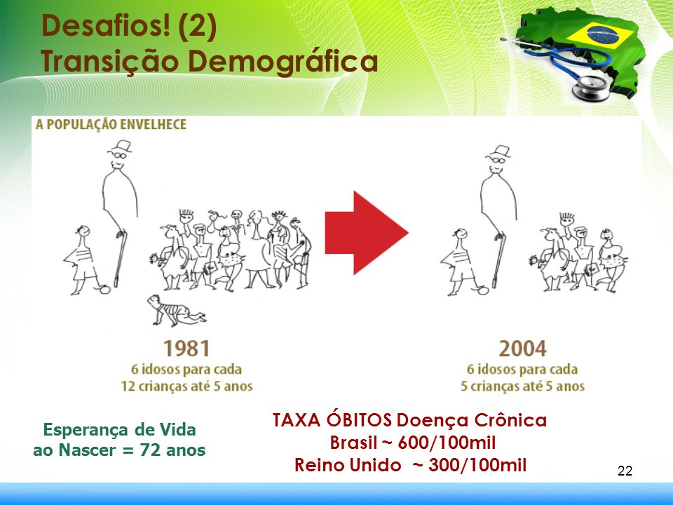Desafios! (2) Transição Demográfica