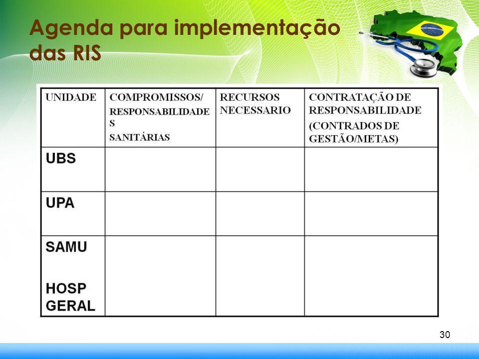 Agenda para implementação das RIS