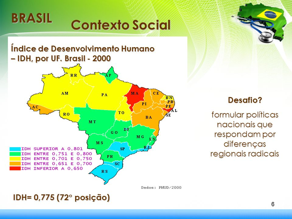 BRASIL Contexto Social Índice de Desenvolvimento Humano