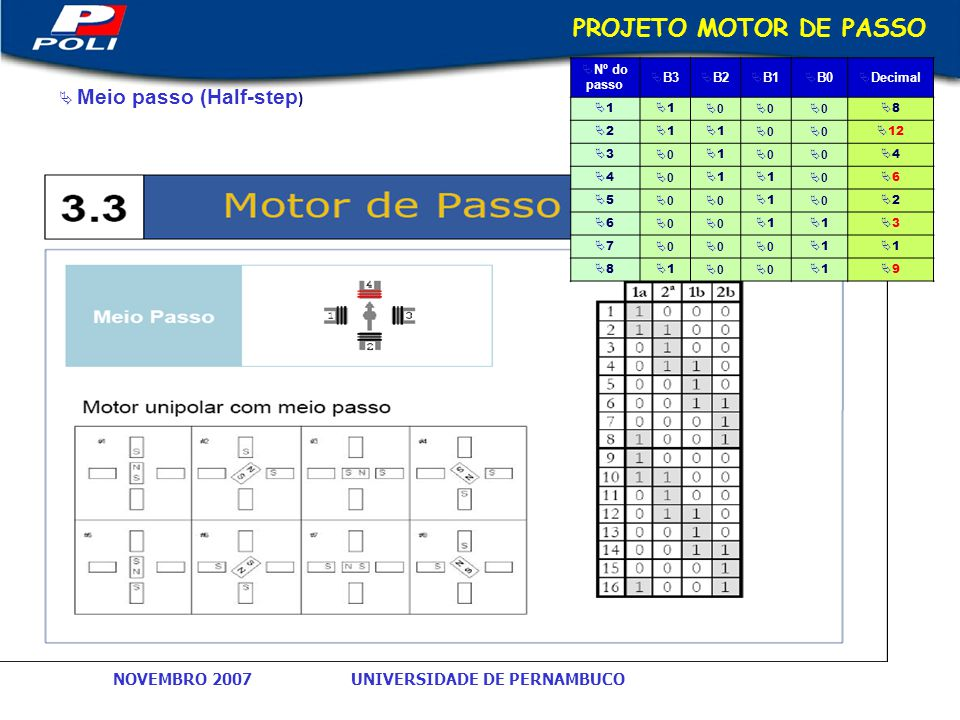 PROJETO MOTOR DE PASSO Meio passo (Half-step) Nº do passo B3 B2 B1 B0