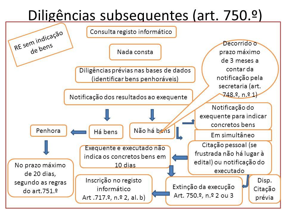Diligências subsequentes (art. 750.º)