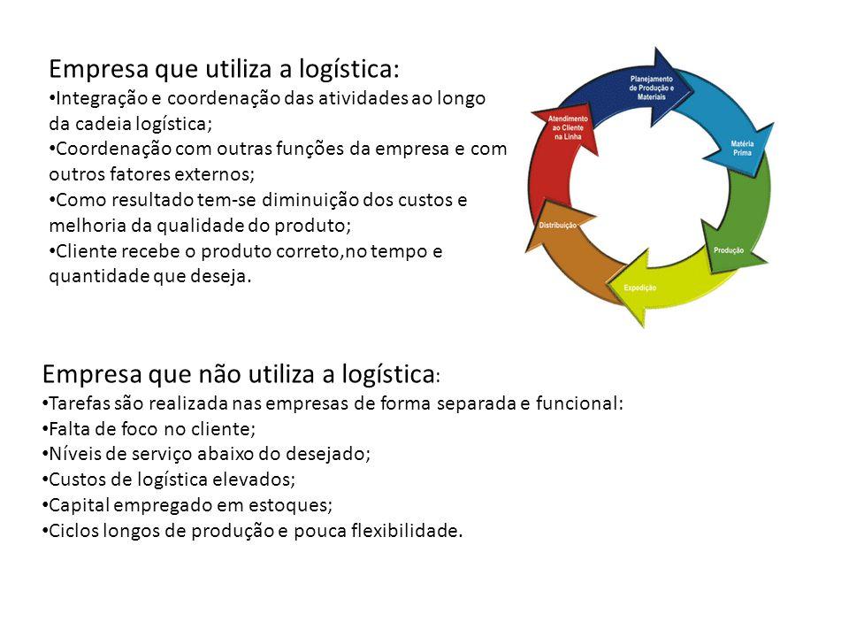 Empresa que utiliza a logística: