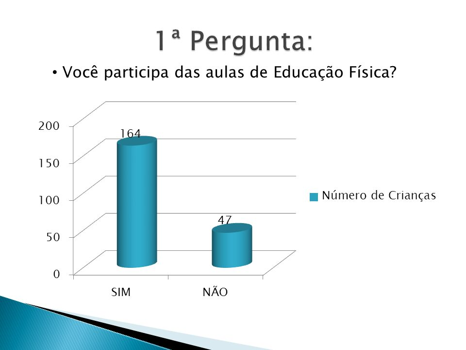1ª Pergunta: Você participa das aulas de Educação Física