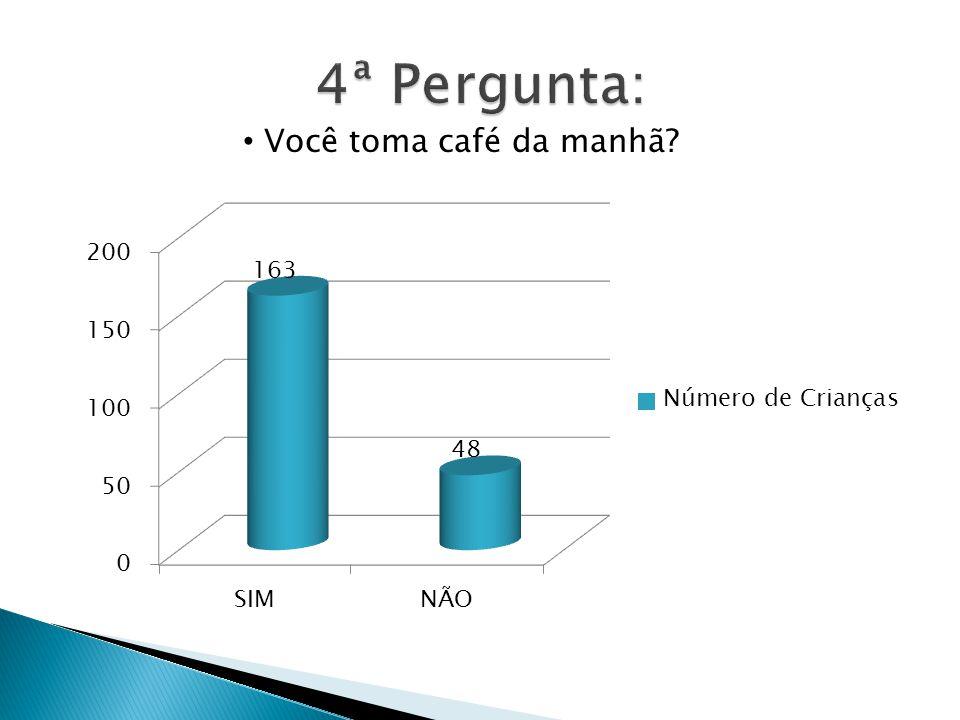 4ª Pergunta: Você toma café da manhã
