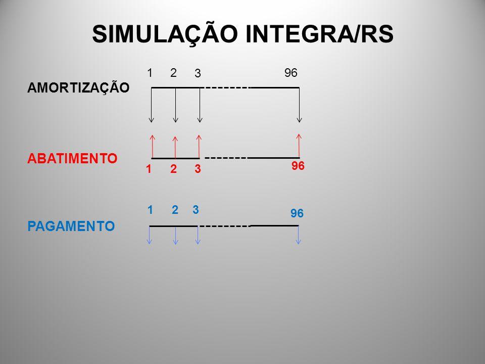 SIMULAÇÃO INTEGRA/RS AMORTIZAÇÃO ABATIMENTO PAGAMENTO 1 2 3 96 96 1 2