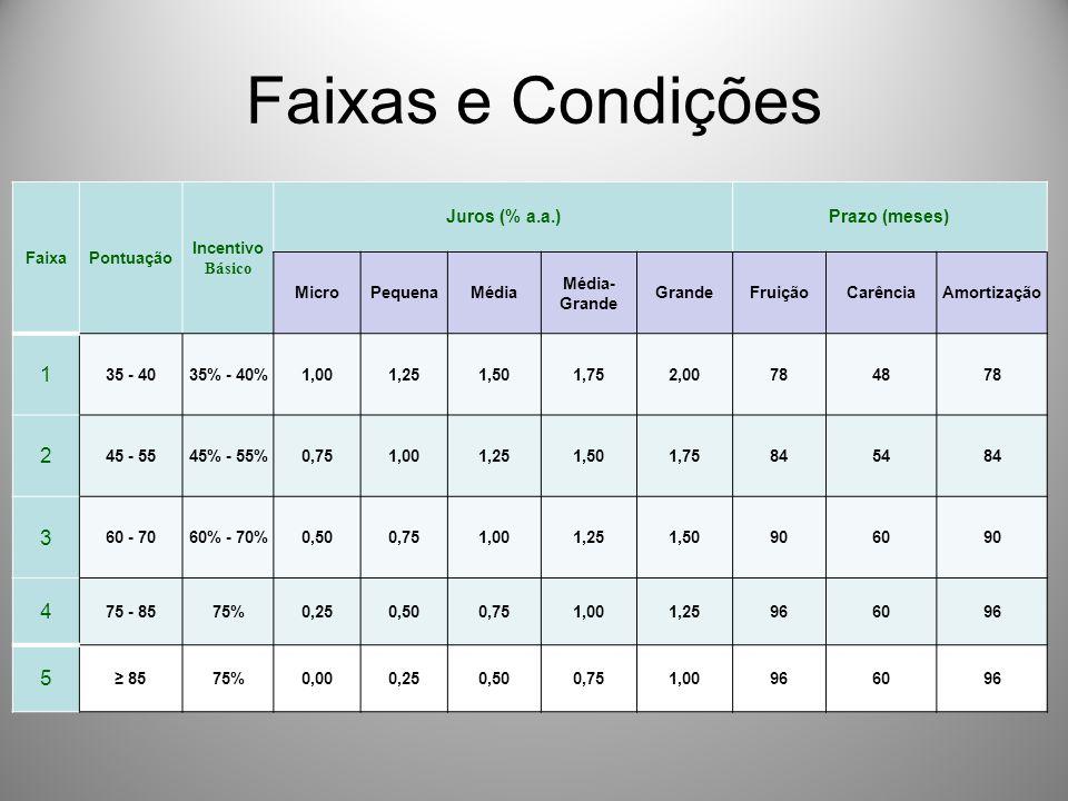 Faixas e Condições 1 2 3 4 5 Juros (% a.a.) Prazo (meses) Faixa