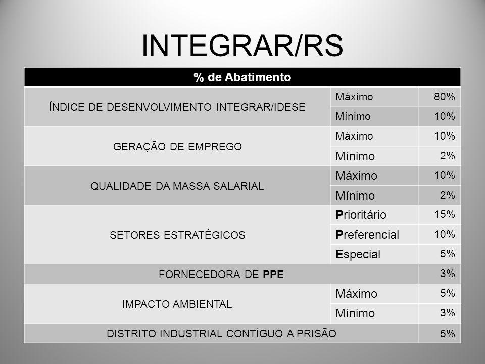 INTEGRAR/RS % de Abatimento Prioritário Preferencial Especial