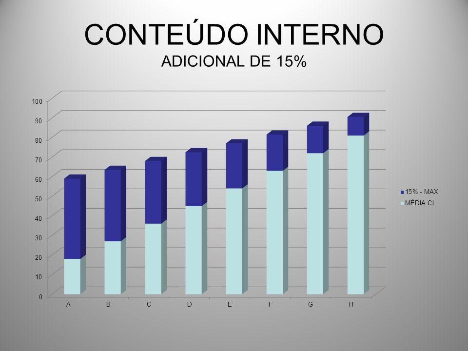 CONTEÚDO INTERNO ADICIONAL DE 15%