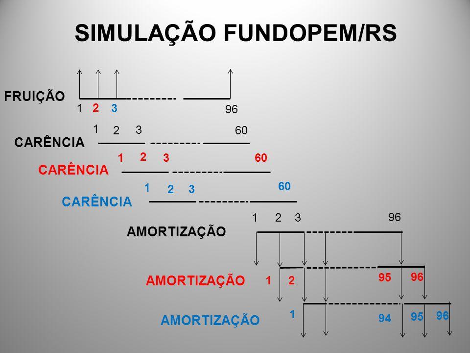 SIMULAÇÃO FUNDOPEM/RS