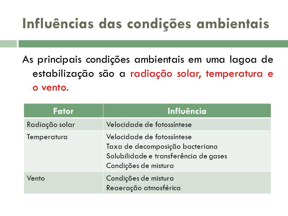Influências das condições ambientais