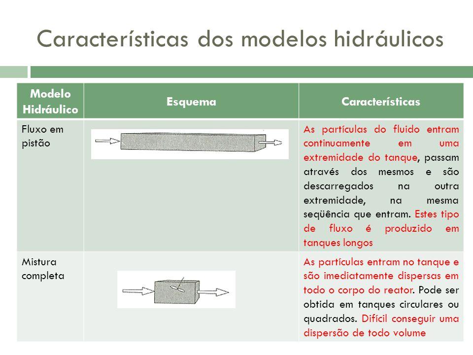 Características dos modelos hidráulicos
