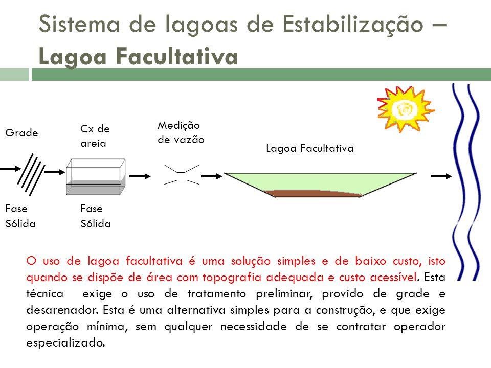 Sistema de lagoas de Estabilização – Lagoa Facultativa
