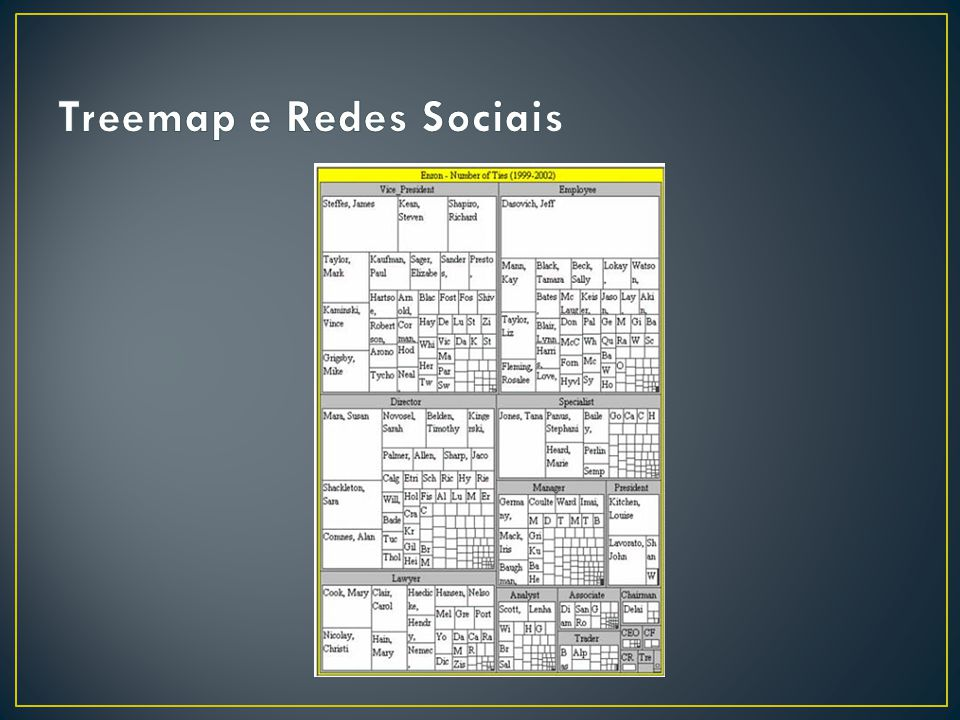 Treemap e Redes Sociais