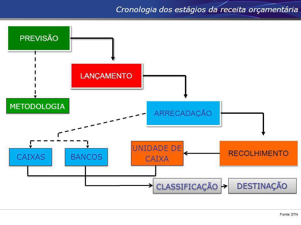 Cronologia dos estágios da receita orçamentária