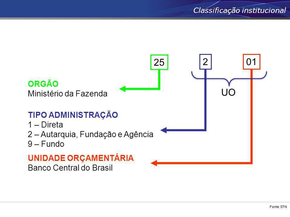 25 2 01 UO ORGÃO Ministério da Fazenda TIPO ADMINISTRAÇÃO 1 – Direta