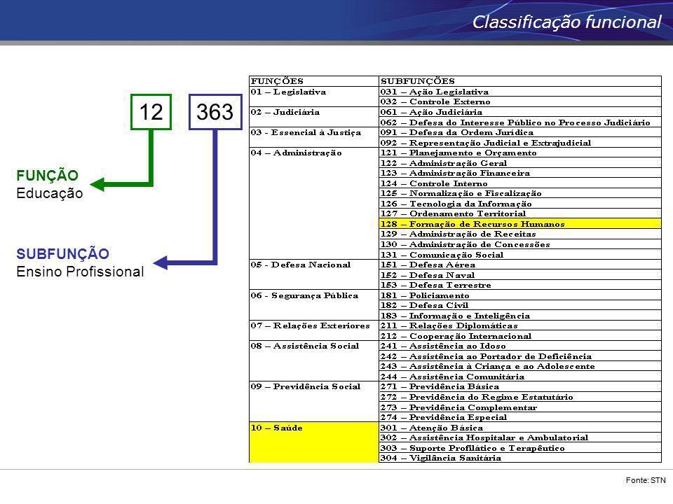 12 363 Classificação funcional FUNÇÃO Educação SUBFUNÇÃO