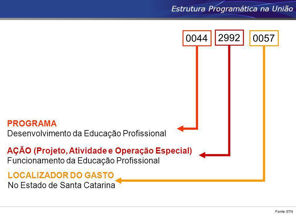 Estrutura Programática na União