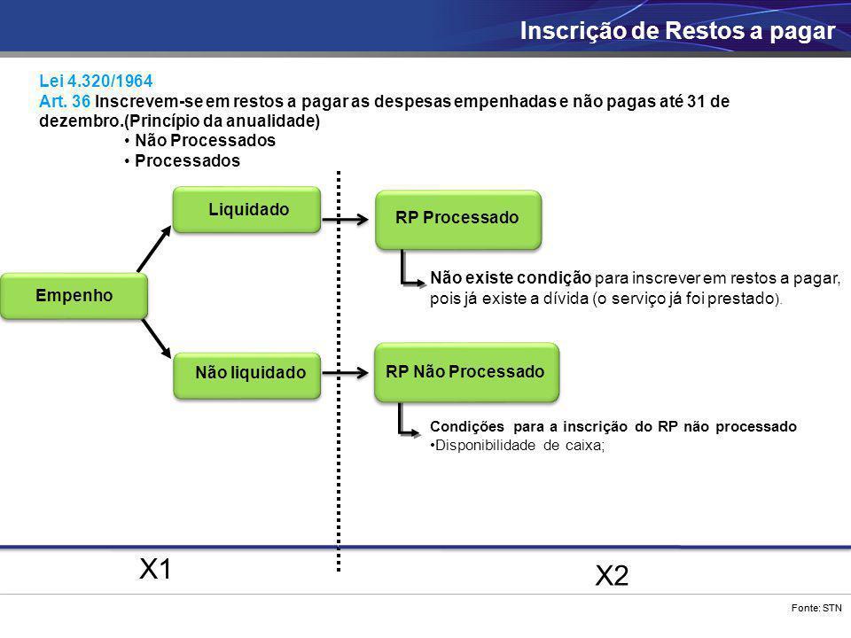 X1 X2 Inscrição de Restos a pagar Lei 4.320/1964