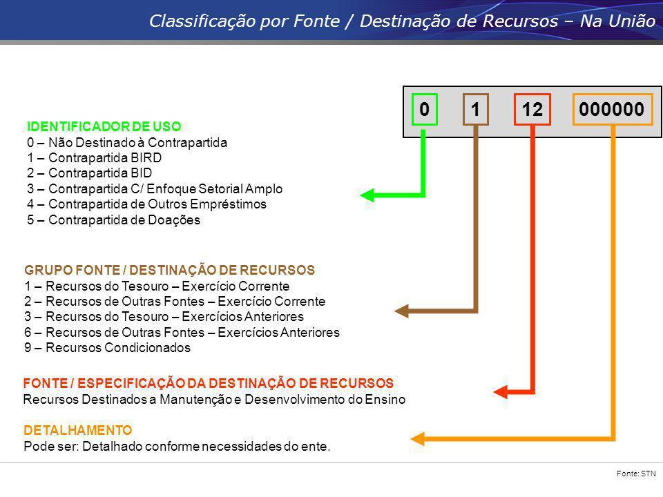 Classificação por Fonte / Destinação de Recursos – Na União