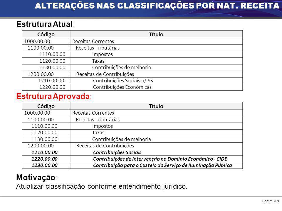 ALTERAÇÕES NAS CLASSIFICAÇÕES POR NAT. RECEITA