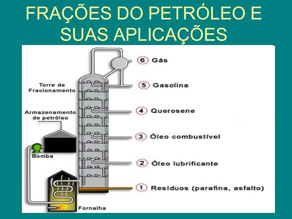 FRAÇÕES DO PETRÓLEO E SUAS APLICAÇÕES