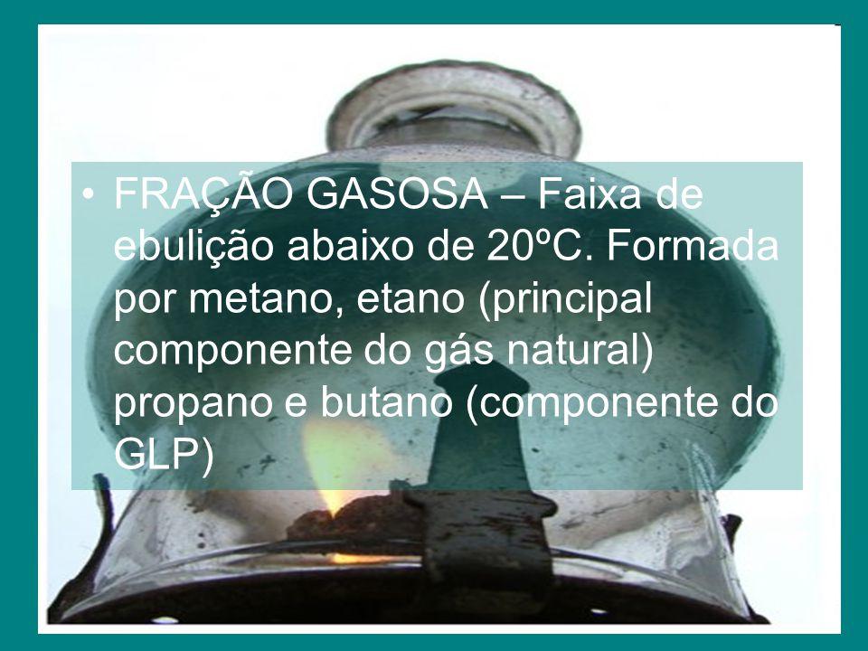 FRAÇÃO GASOSA – Faixa de ebulição abaixo de 20ºC