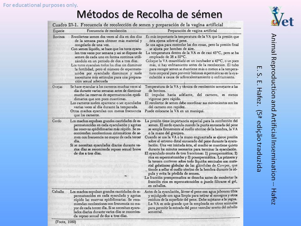 Métodos de Recolha de sémen