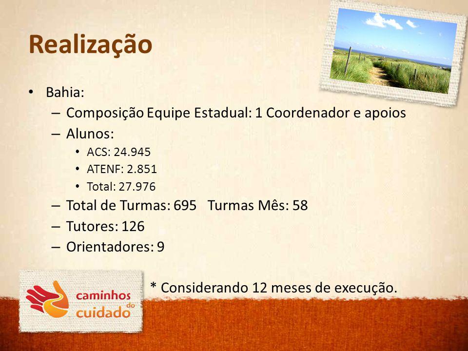 Realização Bahia: Composição Equipe Estadual: 1 Coordenador e apoios