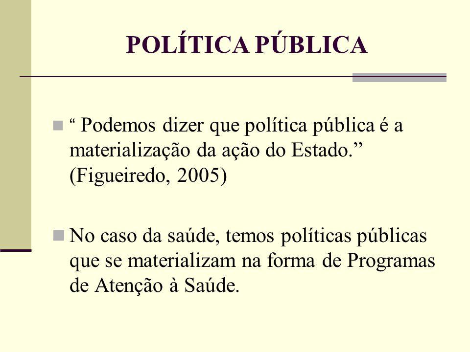 POLÍTICA PÚBLICA Podemos dizer que política pública é a materialização da ação do Estado. (Figueiredo, 2005)