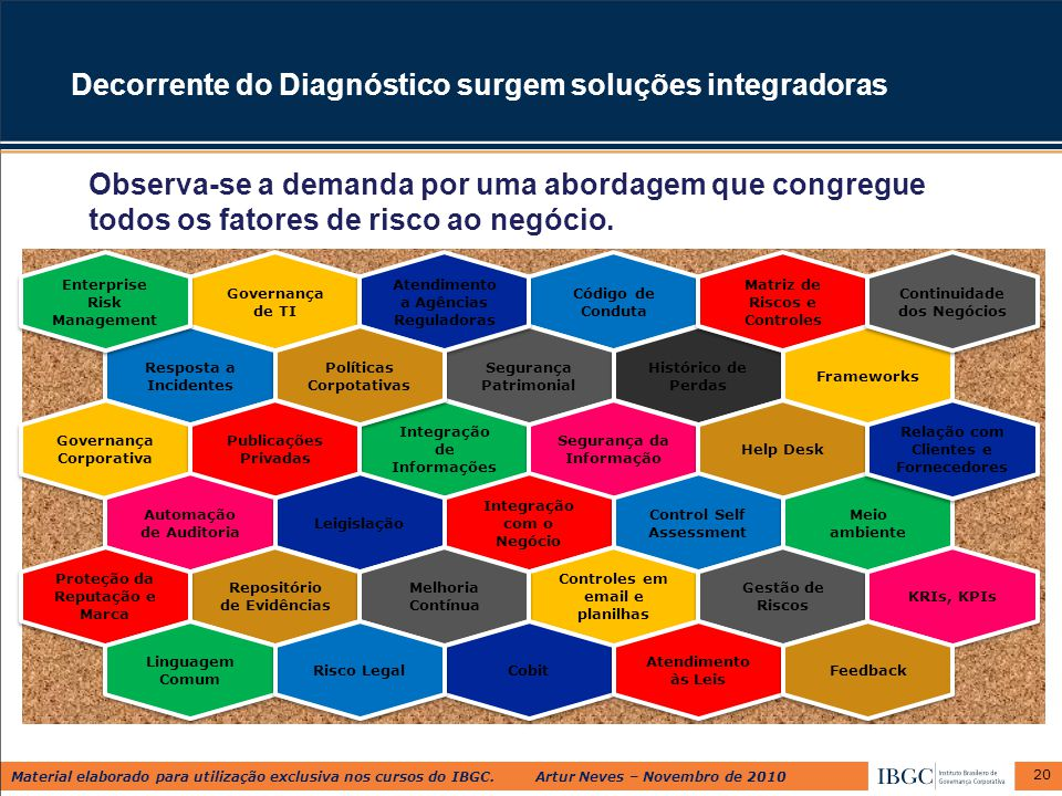 Decorrente do Diagnóstico surgem soluções integradoras
